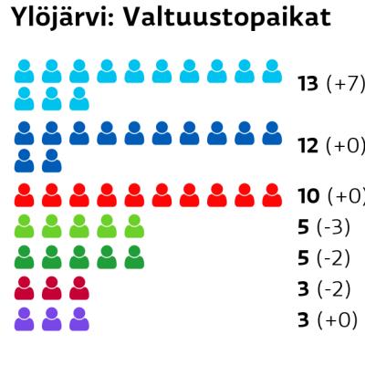 Ylöjärvi: Valtuustopaikat Perussuomalaiset: 13 paikkaa Kokoomus: 12 paikkaa SDP: 10 paikkaa Vihreät: 5 paikkaa Keskusta: 5 paikkaa Vasemmistoliitto: 3 paikkaa Kristillisdemokraatit: 3 paikkaa