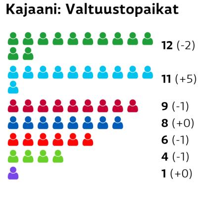 Kajaani: Valtuustopaikat Keskusta: 12 paikkaa Perussuomalaiset: 11 paikkaa Vasemmistoliitto: 9 paikkaa Kokoomus: 8 paikkaa SDP: 6 paikkaa Vihreät: 4 paikkaa Kristillisdemokraatit: 1 paikkaa
