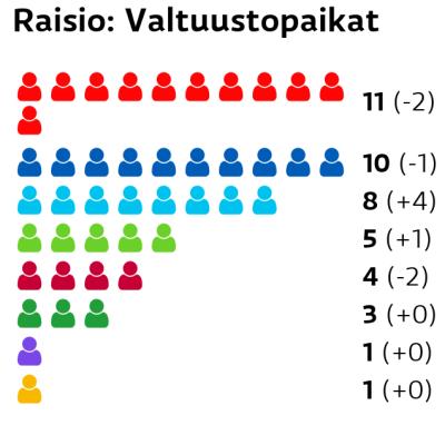 Raisio: Valtuustopaikat SDP: 11 paikkaa Kokoomus: 10 paikkaa Perussuomalaiset: 8 paikkaa Vihreät: 5 paikkaa Vasemmistoliitto: 4 paikkaa Keskusta: 3 paikkaa Kristillisdemokraatit: 1 paikkaa RKP: 1 paikkaa