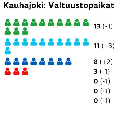 Kauhajoki: Valtuustopaikat Keskusta: 13 paikkaa Perussuomalaiset: 11 paikkaa Kokoomus: 8 paikkaa SDP: 3 paikkaa Vihreät: 0 paikkaa Vasemmistoliitto: 0 paikkaa Kristillisdemokraatit: 0 paikkaa