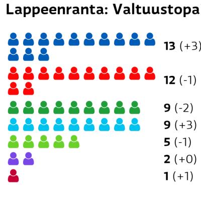 Lappeenranta: Valtuustopaikat Kokoomus: 13 paikkaa SDP: 12 paikkaa Keskusta: 9 paikkaa Perussuomalaiset: 9 paikkaa Vihreät: 5 paikkaa Kristillisdemokraatit: 2 paikkaa Vasemmistoliitto: 1 paikkaa