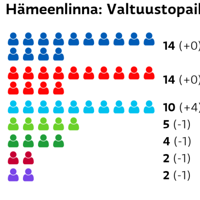 Hämeenlinna: Valtuustopaikat Kokoomus: 14 paikkaa SDP: 14 paikkaa Perussuomalaiset: 10 paikkaa Vihreät: 5 paikkaa Keskusta: 4 paikkaa Vasemmistoliitto: 2 paikkaa Kristillisdemokraatit: 2 paikkaa
