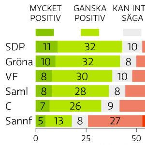 Grafik som visar attityderna till de sex största finländska partierna.