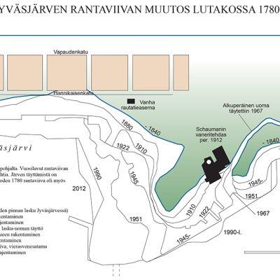 Kaavakuva Jyväsjärven rannan muutoksista