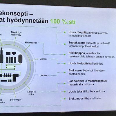 Kiertotalous Metsä Groupin tehtaalla.
