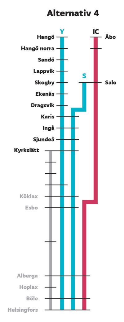Grafik över en tågrutt som startar i Hangö och slutar i Helsingfors, en annan som går från Salo via Karis till Helsingfors.