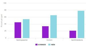 En dryg tredjedel av regeringsförhandlarna under ledning av Juha Sipilä är kvinnor