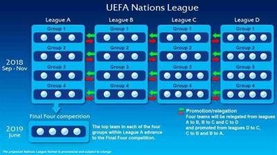Gruppvinnarna i division A spelar om den första Uefa Nations League titeln  i juni år 2019 729a8129fd9c0