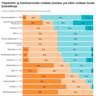 Graffa kuntavaalit 2021 Keski-Suomi vaalikone luontoarvot