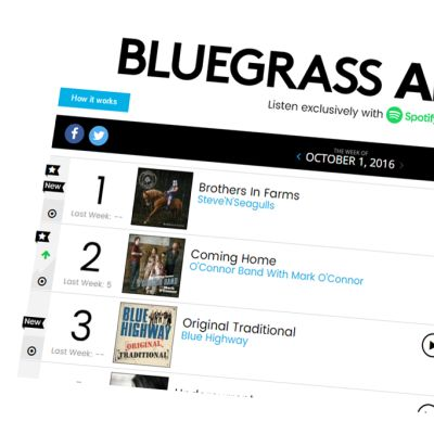 Kuvakaappaus Billboardin bluegrass -albumilistasta.