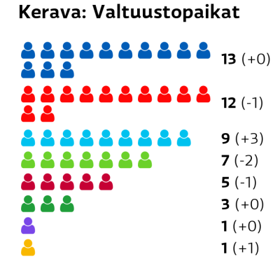 Kerava: Valtuustopaikat Kokoomus: 13 paikkaa SDP: 12 paikkaa Perussuomalaiset: 9 paikkaa Vihreät: 7 paikkaa Vasemmistoliitto: 5 paikkaa Keskusta: 3 paikkaa Kristillisdemokraatit: 1 paikkaa RKP: 1 paikkaa