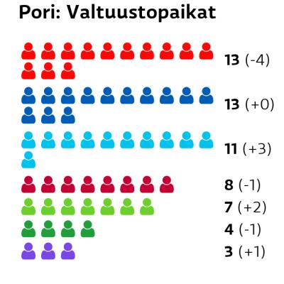 Pori: Valtuustopaikat SDP: 13 paikkaa Kokoomus: 13 paikkaa Perussuomalaiset: 11 paikkaa Vasemmistoliitto: 8 paikkaa Vihreät: 7 paikkaa Keskusta: 4 paikkaa Kristillisdemokraatit: 3 paikkaa