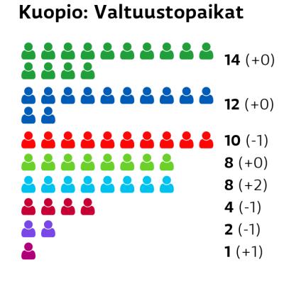 Kuopio: Valtuustopaikat Keskusta: 14 paikkaa Kokoomus: 12 paikkaa SDP: 10 paikkaa Vihreät: 8 paikkaa Perussuomalaiset: 8 paikkaa Vasemmistoliitto: 4 paikkaa Kristillisdemokraatit: 2 paikkaa Liike Nyt: 1 paikkaa