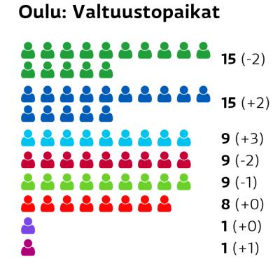 Oulu: Valtuustopaikat Keskusta: 15 paikkaa Kokoomus: 15 paikkaa Perussuomalaiset: 9 paikkaa Vasemmistoliitto: 9 paikkaa Vihreät: 9 paikkaa SDP: 8 paikkaa Kristillisdemokraatit: 1 paikkaa Liike Nyt: 1 paikkaa