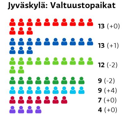 Jyväskylä: Valtuustopaikat SDP: 13 paikkaa Kokoomus: 13 paikkaa Vihreät: 12 paikkaa Keskusta: 9 paikkaa Perussuomalaiset: 9 paikkaa Vasemmistoliitto: 7 paikkaa Kristillisdemokraatit: 4 paikkaa