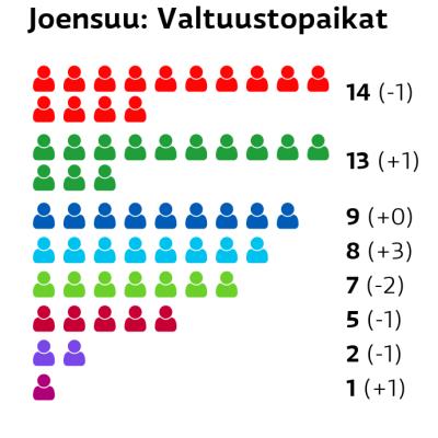 Joensuu: Valtuustopaikat SDP: 14 paikkaa Keskusta: 13 paikkaa Kokoomus: 9 paikkaa Perussuomalaiset: 8 paikkaa Vihreät: 7 paikkaa Vasemmistoliitto: 5 paikkaa Kristillisdemokraatit: 2 paikkaa Liike Nyt: 1 paikkaa