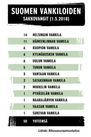 Taulukko grafiikka sakkovankien määrästä Suomessa