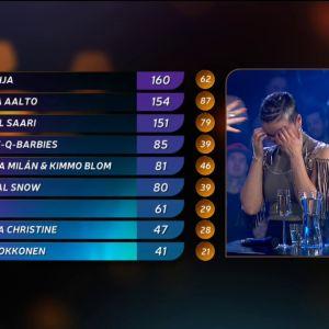 Uuden Musiikin Kilpailun finaalin lopullinen pistetulos.