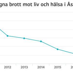 Graf på brott mot liv och hälsa i Åshöjden.