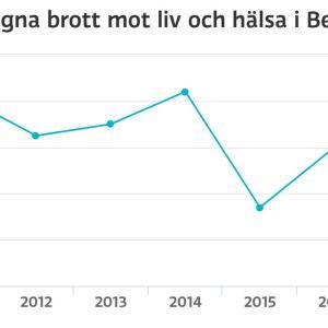 Graf på brott mot liv och hälsa i Berghäll.