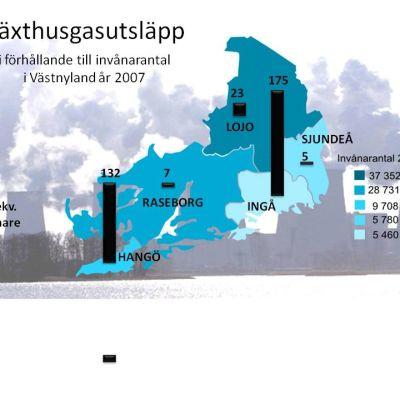 Växthusgasutsläpp i Västnyland