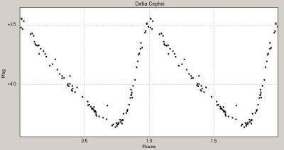 Ljusdiagrammet för den vriabla stjärnan Delta Cephei.