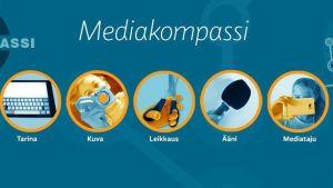 grafiikkaa eli leiska jossa on Mediakompassin alasivujen symbolit