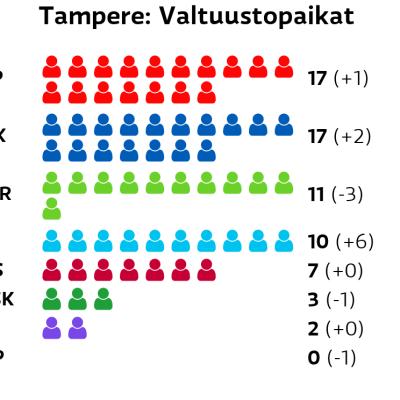 Tampere: Valtuustopaikat SDP: 17 paikkaa Kokoomus: 17 paikkaa Vihreät: 11 paikkaa Perussuomalaiset: 10 paikkaa Vasemmistoliitto: 7 paikkaa Keskusta: 3 paikkaa Kristillisdemokraatit: 2 paikkaa RKP: 0 paikkaa