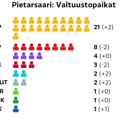 Pietarsaari: Valtuustopaikat RKP: 21 paikkaa SDP: 8 paikkaa Kristillisdemokraatit: 4 paikkaa Vasemmistoliitto: 3 paikkaa Perussuomalaiset: 2 paikkaa Muut ryhmät: 2 paikkaa Vihreät: 1 paikkaa Keskusta: 1 paikkaa Kokoomus: 1 paikkaa