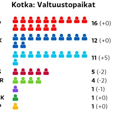 Kotka: Valtuustopaikat SDP: 16 paikkaa Kokoomus: 12 paikkaa Perussuomalaiset: 11 paikkaa Vasemmistoliitto: 5 paikkaa Vihreät: 4 paikkaa Kristillisdemokraatit: 1 paikkaa Keskusta: 1 paikkaa RKP: 1 paikkaa