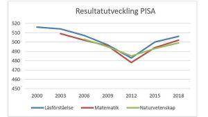 Kurvor som visar en tillfällig svacka vid 2012 i resultaten i läsförståelse, matematik och naturvetenskap hos svenska elever.