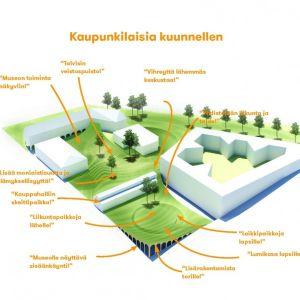 #arkkitehtuurimatka Jyväskylä