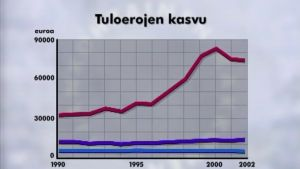 Tilastokeskuksen tilastoa tuloerojen kasvusa