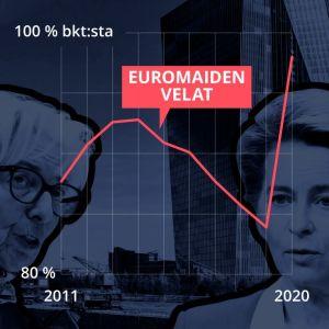Grafiikka näyttää euromaiden velkojen kehityksen suhteessa bkt:hen. Vuoteen 2019 asti velan osuus bkt:sta laski, mutta 2020 velan osuus lähti jyrkkään nousuun.