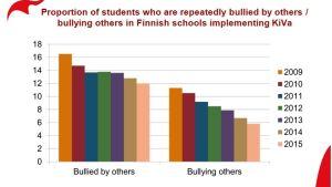 Kiva Skolas Mobbningsstatistik