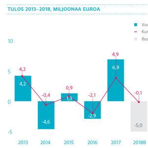 Ylen tulos 2013-2018, pylväsgrafiikka