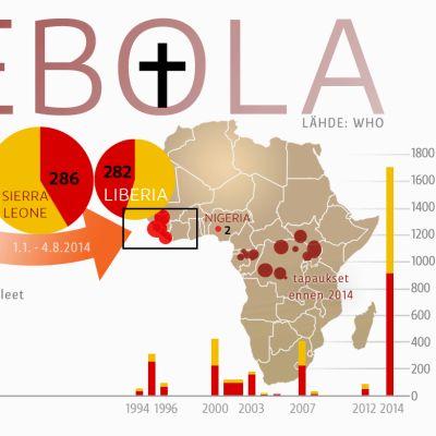 Kartta Ebolan esiintymisestä Afrikassa vuodesta 1976 nykypäivään.