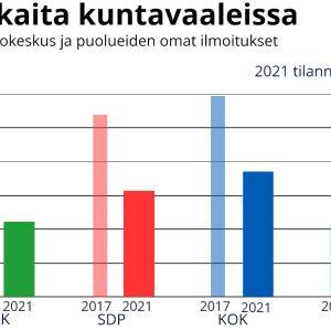 Infografiikka kuntavaalien ehdokasmääristä eri vaalivuosina.