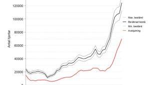 Vitsvanshjortens tillväxt i Finland från 1980-talet. Graf tagen från Naturresursinstitutets sidor med tillstånd.