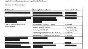 Evira skickade en rapport med översträckade namn på företag och kycklinguppfödare.