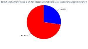 Borde Norra hamnen i Ekenäs få en stormarknad? 73% anser att den inte borde få det.