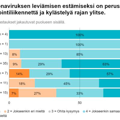Tilastokuvaa torniolaisten ehdokkaiden suhtautumisesta rajanylittävän liikenteen rajoittamiseen.