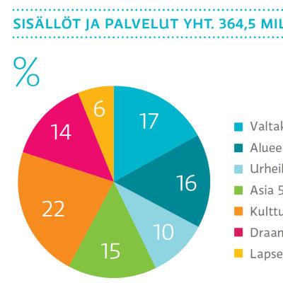 Ylen sisällöt ja palvelut yht. 364,5 miljoonaa euroa vuonna 2017
