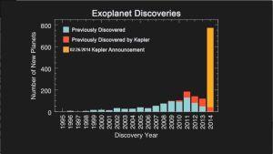 Histogram över upptäckta exoplaneter under åren.