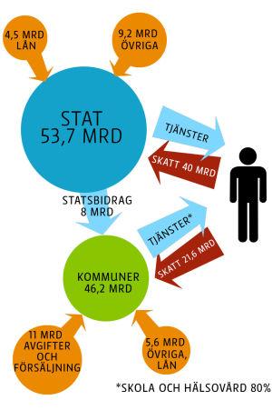 Grafik över hur medel fördelas mellan kommun, stat och medborgare