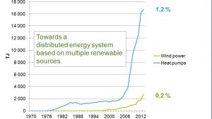 tuulivoiman osuus enrgiantuotannossa
