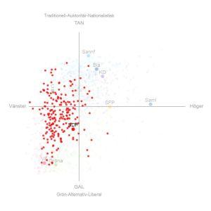 En politisk kompass med socialdemokratiska kandidater och partiets officiella ståndpunkt, vilken är mera åt höger än kandidaterna.