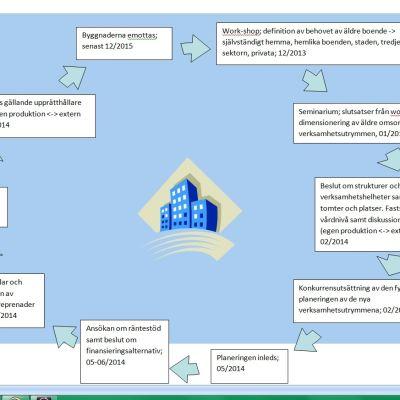 Ett schema för hur Raseborg ska sköta lokalpusslet inom äldreomsorgen.