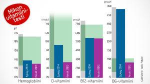 Akuutin vitamiinitesti -grafiikka
