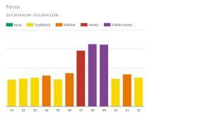 Statistik på luftkvaliteten i Borgå den 23.3.2016.